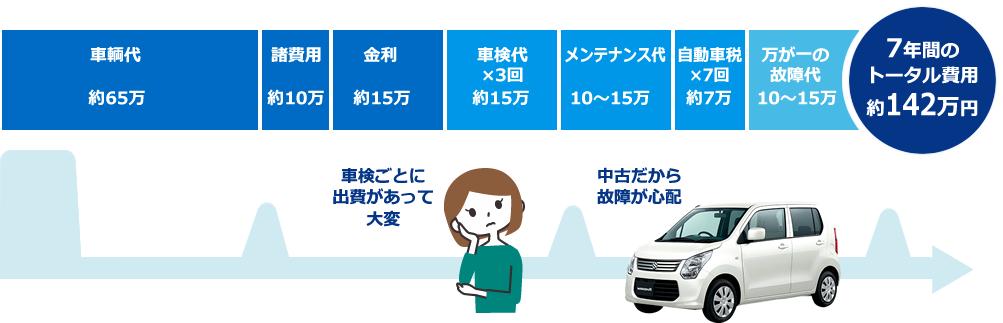 フラット7の費用の比較